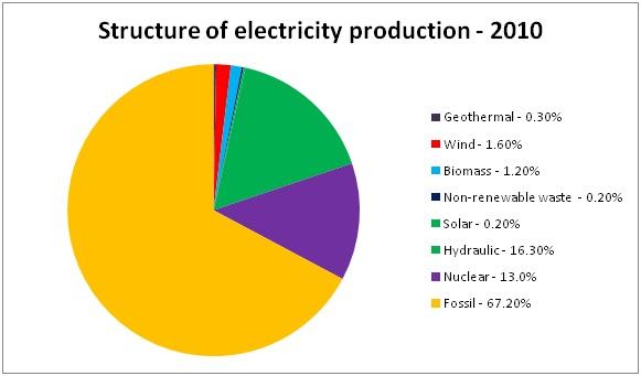 essay on electricity shortage