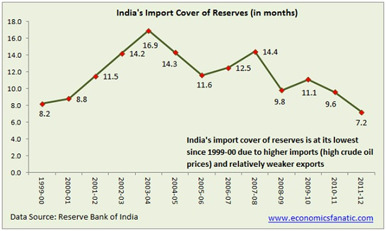 India's forex reserves since 1991