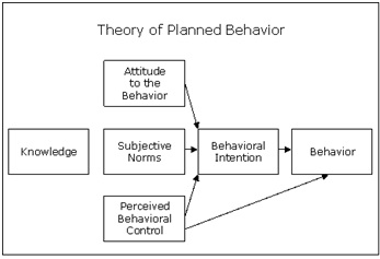 Theory Of Planned Behavior Ajzen Definition Human