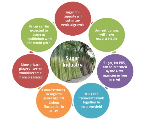analysis of the sugar industry in india Sugar international market profile  sugar prices have generally trended downward as the production of traditional importing  1 brazil 2813 1 india 2011.