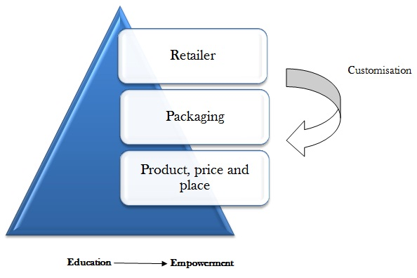 thesis of marketing mix At dalarna university, you are able to publish your student thesis in full text in   keywords: retail internationalization, retailing marketing mix,.