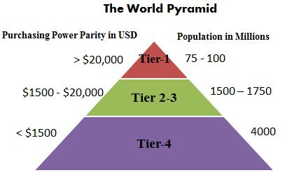 "bottom of the pyramid marketing essay Bottom of the pyramid essay ""bottom of the pyramid"" (bop) refers to the persistent dilemma of the world's poorest four billion people subsisting on less than $2 per day in developing countries according to c k prahalad, this socioeconomic demographic is a relatively untapped commercial market for multinational corporations (mncs."