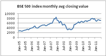 BSE 500 monthly average