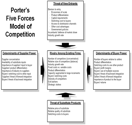 Porter five forces model definition marketing dictionary for Porter five forces template word