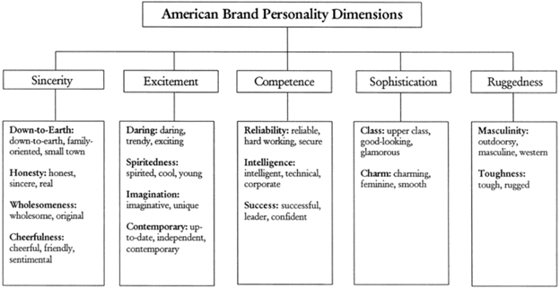 Brand Personality Framework, Jennifer Aaker