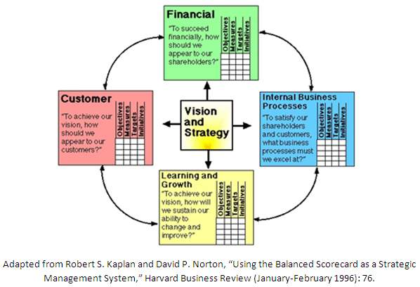 Balanced scorecard Definition | Marketing Dictionary | MBA