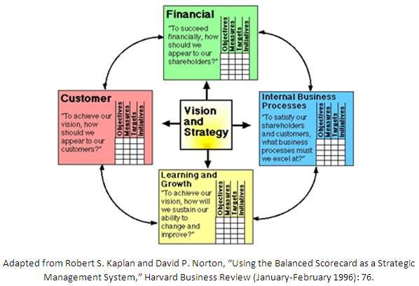 Balanced Scorecard for Hospital Performance & Productivity