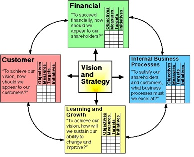 balanced scorecard of coca cola company