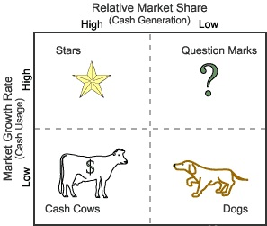 Cash cow trading strategies