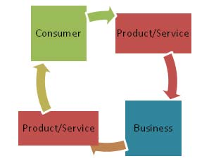 Business Basics,Career,Finance,Business is Marketing,News Business