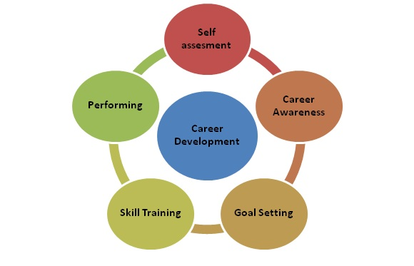definition career development