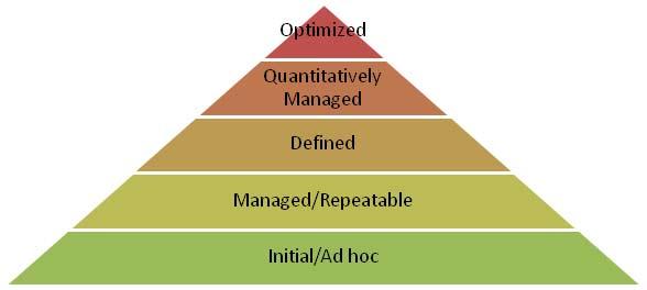 Capability Maturity Model Cmm Definition Marketing