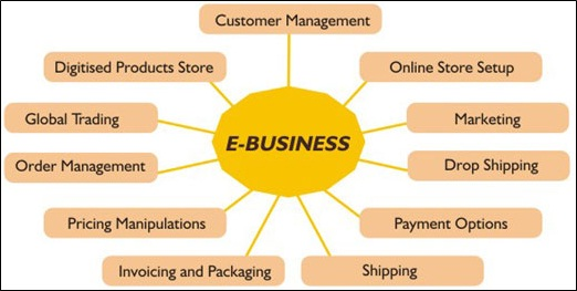 E-Business Definition | Marketing Dictionary | MBA Skool-Study ...
