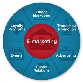 the definition of e marketing 35 digital media communication channels in e-marketing   nevertheless, e- marketing has a broader meaning than internet marketing.