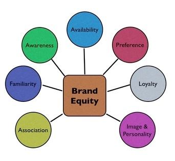 an analysis of the concept of branding Abstract understanding brand equity involves identifying the network of strong, favorable, and unique brand associations in memory this article introduces a.