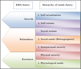 nathans motives and the use of clayton alderfers erg theory The development and use of the theory of erg:  according to alderfer  income of personnel in scientific and technical fields and the erg motivation .