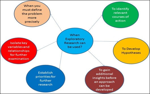 What is an exploratory research