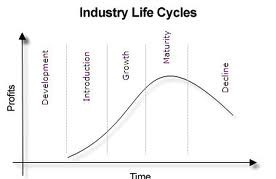 Industry Life Cycle Definition Marketing Dictionary