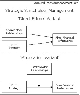 a study on a stakeholder approach business essay Communication through its corporate website  stakeholder approach y integrating these theories  the analysis is solely based on a case study.