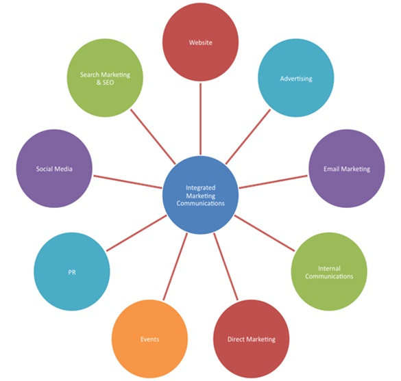 explain the importance of marketing in organizational success based on these definitions Stakeholder marketing: a definition and conceptual framework the groups play in stakeholder marketing based on this to market to the organization's.