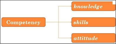 Knowledge Skills And Abilities Ksa S Definition Human