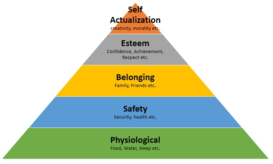 maslow hierarchy of needs definition pdf