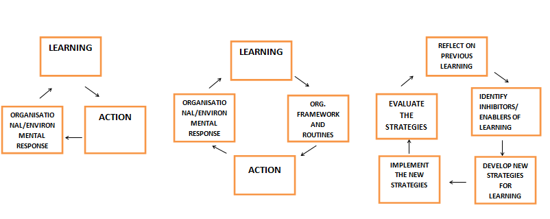 learning in organization Gemi metrics navigator™ online appendix – full eag perspectives what are the characteristics of a learning organization prof eve mitleton-kelly, london school of.