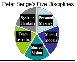 Learning Organization Senge Definition | Human Resources (HR