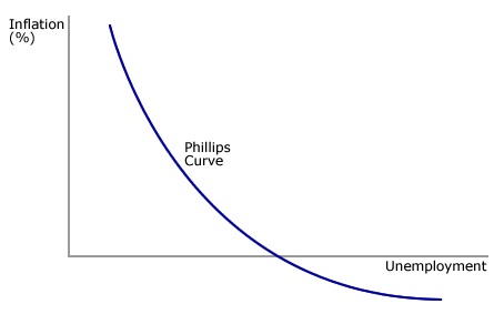 Dr. Econ, what is the relevance of the Phillips curve to modern economies?