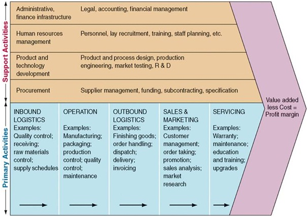 an analysis of the concept of business profit and the issues of the resource management A value chain is a set of activities that a firm operating in a specific industry performs in order to deliver a valuable product or service for the marketthe concept comes through business management and was first described by michael porter in his 1985 best-seller, competitive advantage: creating and sustaining superior performance.