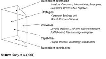 stakeholder marketing a definition and conceptual framework pdf
