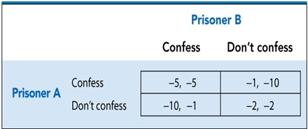 Great If Both Prisoners Cooperate And Deny, They Would Get A Better Outcome (2  Years Imprisonment Only). But They Cannot Cooperate As They Might End Up  With ...