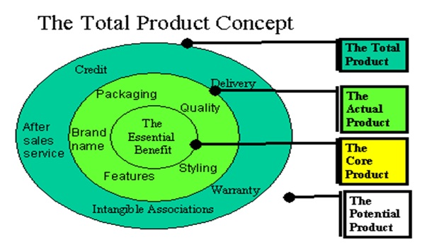 highly on product concept to get the best products to their consumers