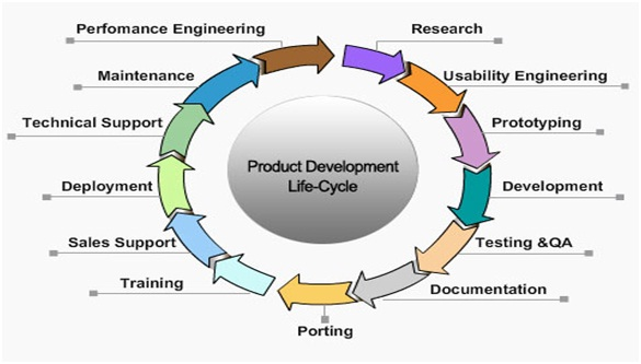 product development definition marketing dictionary mba skool
