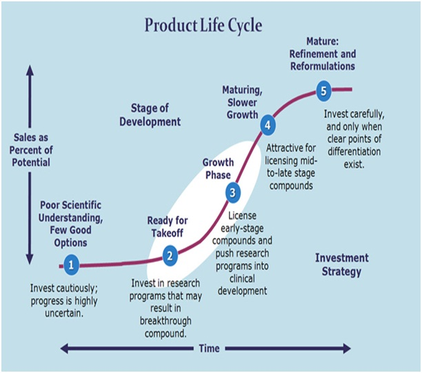 uk supermarket life cycle