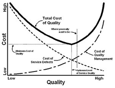 the total cost concept and cost trade off Solutions for chapter 13 problem 8q problem 8q: what are the cost trade-off and total cost concepts why are they important 661 step-by-step solutions solved by professors & experts.