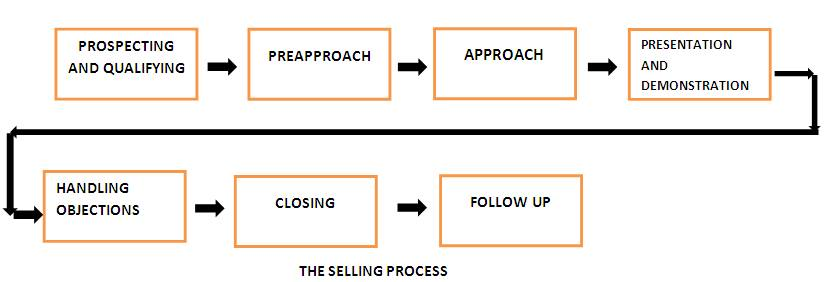 selling process definition marketing dictionary mba skool study