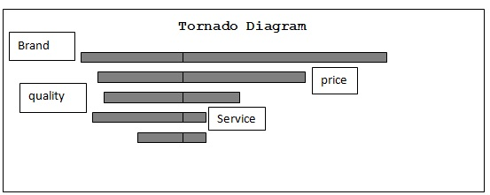 Tornado diagram definition marketing dictionary mba skool study hence this concludes the definition of tornado diagram along with its overview ccuart Images