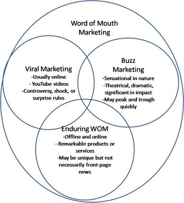 Elements of Word of Mouth