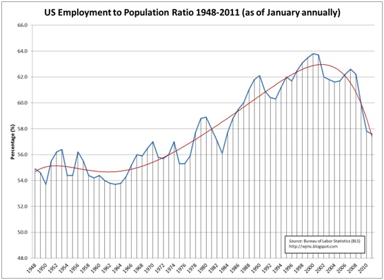 US employment population ratio