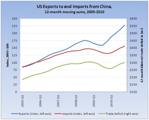 US exposts and imports from china