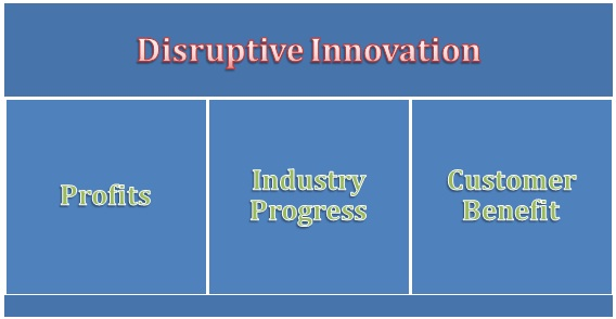 Disruptive Innovation Reasons