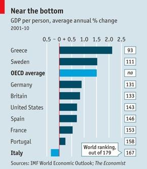 GDP per Person
