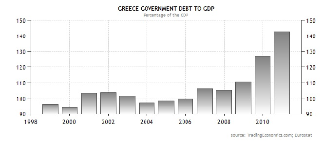 Rising Debt to GDP ratio of Greece
