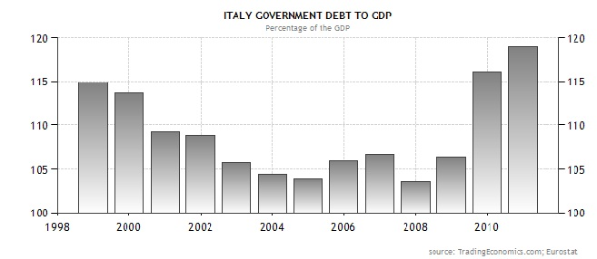 Rising debt to gdp ratio of Italy