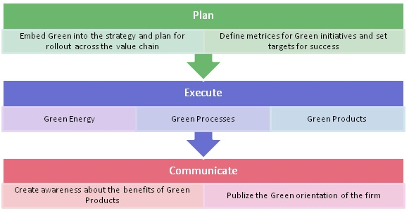 Framework for green production