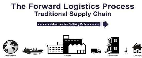 role of vendors and suppliers in jit system within a supply chain