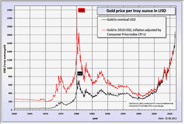 Is Gold An Investor S Paradise Business Article Mba