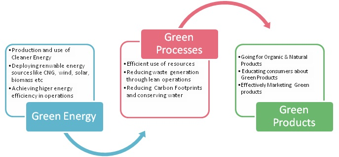 Green Production Focus areas
