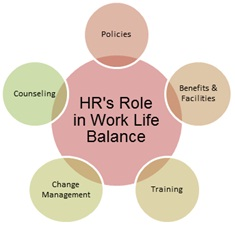 the role of hr in r s Human resources director job description by bisk rising through the ranks of the human resources field to the role of hr director is a solid career goal – and with the right combination of education and experience, it's an achievable one.